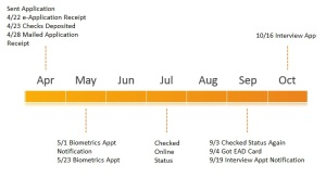 Green card time line